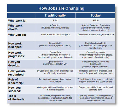 The End of a Job as We Know It I Josh Bersin | Entretiens Professionnels | Scoop.it