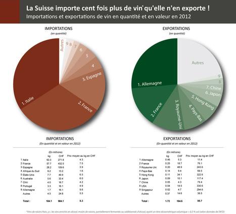 Importations-exportations: les chiffres | Valais du Vin | Autour du vin | Scoop.it