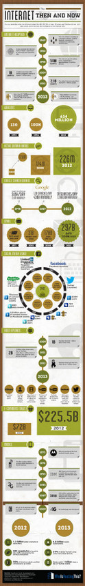 The Internet Transformation Over The Past 40 Years - Infographic | Social Media Marketing | Scoop.it