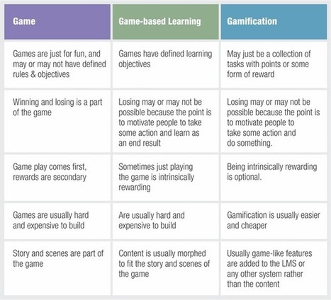 Games vs Game-based Learning vs Gamification | ICT in Education | Scoop.it