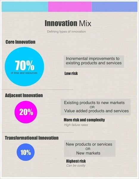 Getting the Balance Right:  The innovation ecosystem, Infographic | No(n)sense | Scoop.it