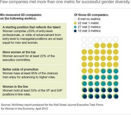 Unlocking the full potential of women at work | Organization Practice | McKinsey & Company | Feminomics - gender balanced leadership | Scoop.it