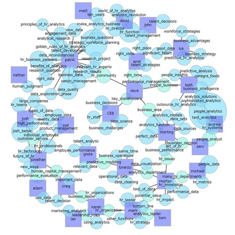 A Combined Text Analytics – The Best HR Analytics Articles of 2014 &15 | HR Analytics and Big Data @ Work | Scoop.it