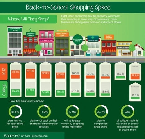 18 Ways Back To School Is Different This Time [Infographic] | Pedalogica: educación y TIC | Scoop.it