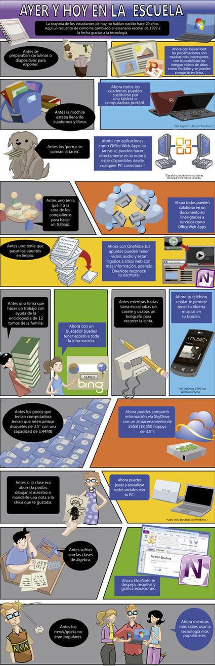 Ayer y hoy en la escuela: La tecnología y la educación | Aprendizajes 2.0 | Scoop.it