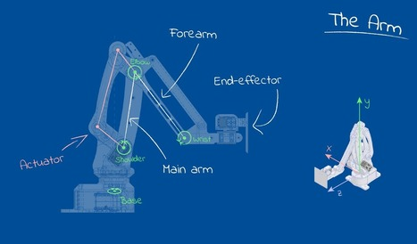 Robotics, maths, python: A fledgling computer scientist's guide to inverse kinematics | Robohub | Heron | Scoop.it