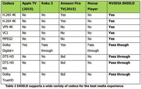 Nvidia Shield Android TV vs Apple TV vs Roku 3