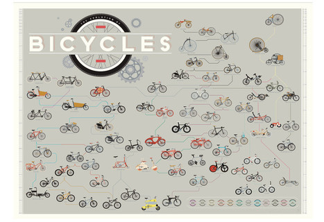 The Evolution of Bicycles | Picturing It | Scoop.it