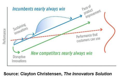 Christensen's Curve & The Digital Learning Revolution | eLearning | Scoop.it