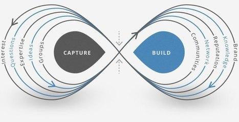 El conocimiento, su anális y gestión! (Ed. Disruptiva) | Aprendizaje y Cambio | Scoop.it