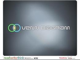 Venn Diagram - Interactive Tool | Ignite Reading & Writing | Scoop.it
