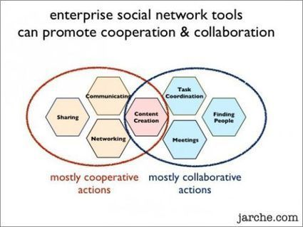 Extending collaboration toward cooperation | weiterbildungsblog | E-Learning Methodology | Scoop.it