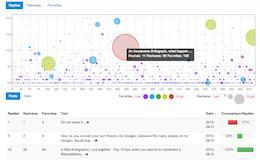 True Social Metrics. Mesure la présence sur les réseaux sociaux | Social Media, Digital Marketing | Scoop.it