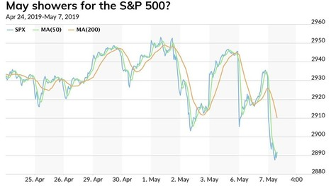 The #stock #market is on pace for its worst mon