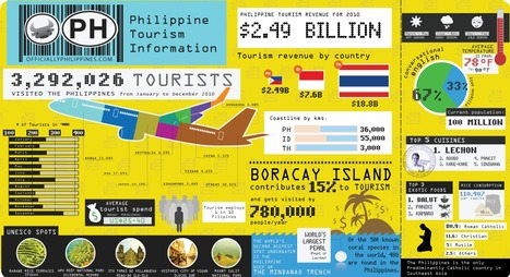 :: Philippines ::   Vacation ASEAN   Scoop.it