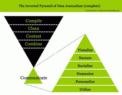 Jornalismo de dados: sai a intuição, entra a matemática     Visual Loop   All Journalism   Scoop.it