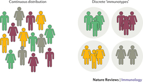 Human immune system variation : Nature Reviews Immunology : Nature Research | Immunology | Scoop.it