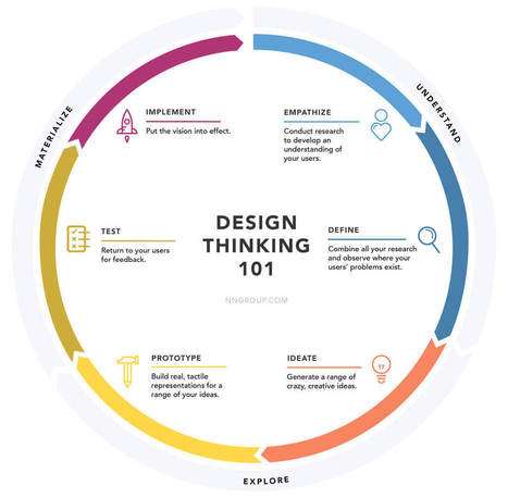 Thinking About Design Thinking: Is It Important? | Design Shack | Professional Communication | Scoop.it