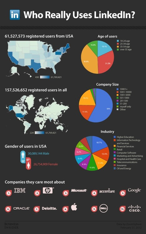 INFOGRAPHIC: Who Really Uses LinkedIn? | LinkedIn Marketing Strategy | Scoop.it