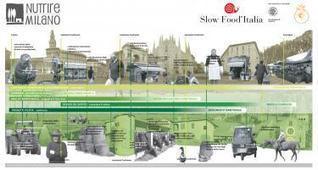 Feeding Milan. Energy for change.   C2C Network   Behavioral Economics   Scoop.it