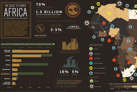 12 Inspirable Infographic Designs | visual data | Scoop.it