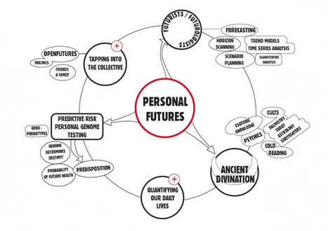 Future of Self Knowledge / Cultural Capital | Education & Information Literacy | Scoop.it