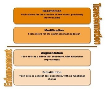 Tech Transformation: The SAMR Model | Early Years Edtech | Scoop.it