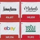 Major U.S. Brands and Social Media [Infographic] | Social Media Today | Social Media Visuals & Infographics | Scoop.it
