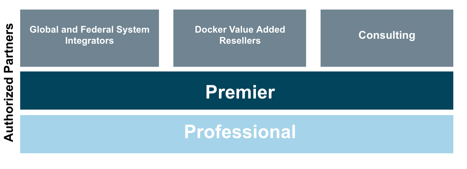 Introducing the Docker Authorized Partner Program - Docker Blog