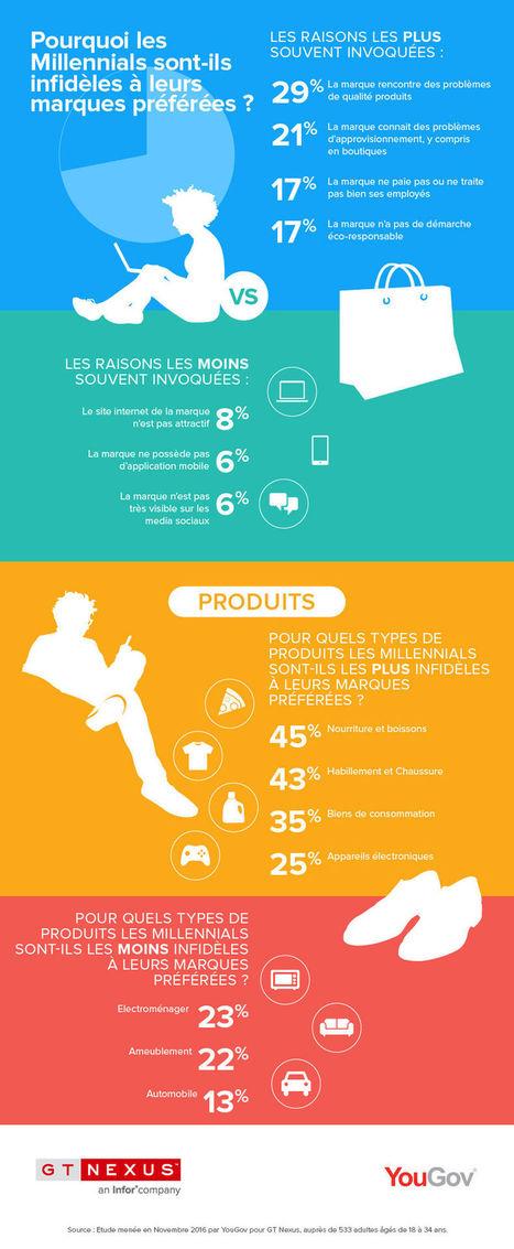 Les Millennials Français peu fidèles aux marques   Marketing Innovation & Territoires   Scoop.it