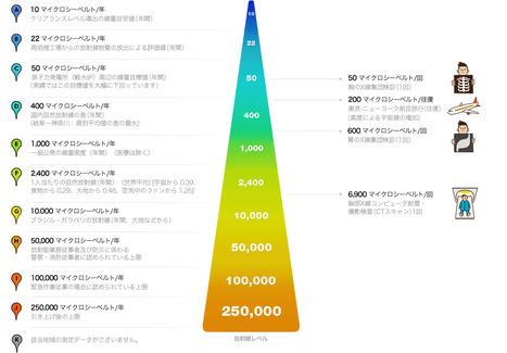 福島原発周辺放射線量マップ- NAVER | Mapping & participating: Fukushima radiation maps | Scoop.it