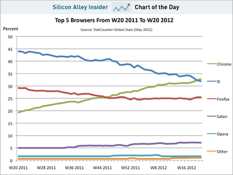 Google Chrome Beats Internet Explorer To Become The World's Most Popular Browser | cross pond high tech | Scoop.it
