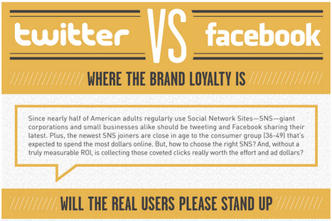 Twitter vs. Facebook Marketing and Advertising Statistics - BrandonGaille.com | ~Sharing is Caring~ | Scoop.it