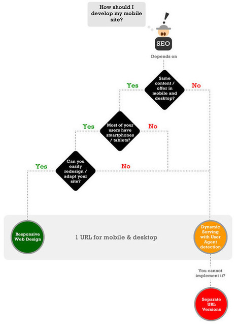 Seven things you need to know about mobile SEO | The New Mobile SEO Strategy | Scoop.it
