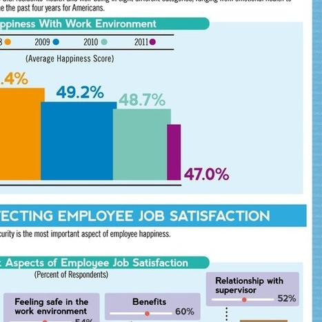 Would You Be Able To Guess The Top 5 Happiest Careers In The U.S.? | Work & Play | Scoop.it