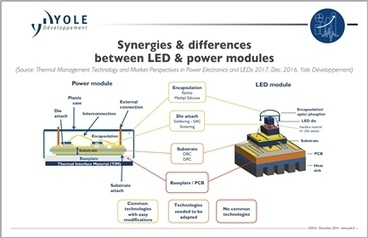 LEDs & PE innovations are converging to handle module | Lighting Controls | Scoop.it
