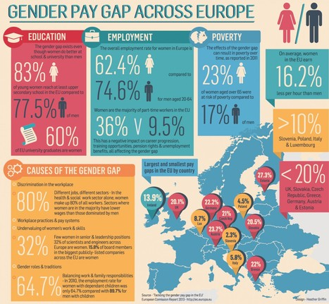 role of women in the europen