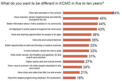 Midtown KC Post: Citizens say city should get more involved in the arts | OffStage | Scoop.it