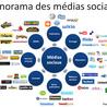 Médias et réseaux sociaux professionnels