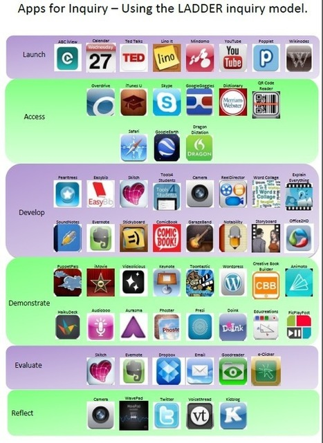 Making Inquiry Mobile - Apps for Inquiry Learning | iwb's | Scoop.it