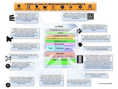 L'approche par compétence | E-pedagogie, apprentissages en numérique | Scoop.it