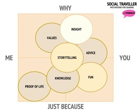 What is a traveller's motivation for sharing on social media?   Online Marketing   Scoop.it