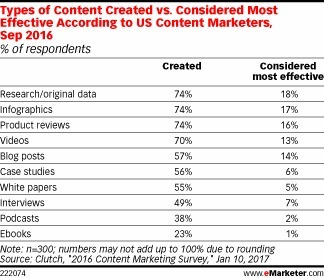 Original Research Moves the Needle for B2B Content Marketers - eMarketer | Integrated Brand Communications | Scoop.it