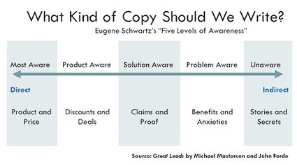 How to Focus Your Stories for Higher Conversion Rates | SEO & Social Media Marketing | Scoop.it