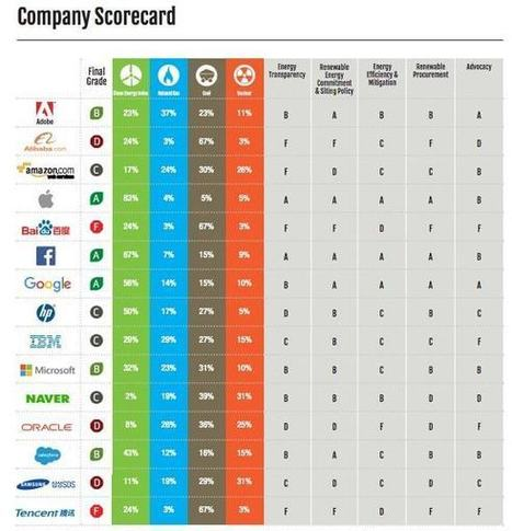 Apple, Google, Facebook lead in clean energy and policies says latest Greenpeace report | The EcoPlum Daily | Scoop.it