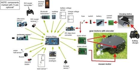 Welcome to ArduMower de | Raspberry Pi | Scoop