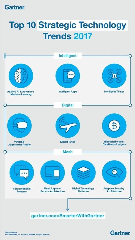Gartner's Top 10 Strategic Technology Trends for 2017 - Smarter With Gartner | Ciberseguridad + Inteligencia | Scoop.it