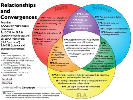 Math, Science and ELA intersections in the CCSS Classroom | CCSS News Curated by Core2Class | Scoop.it