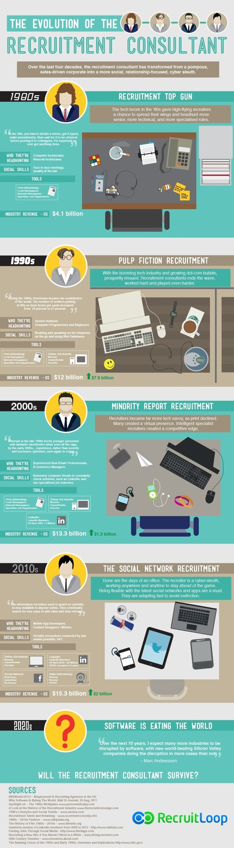 The Evolution of Recruitiment from the 80's till 2020's (Infographic)   Talent Communities   Scoop.it