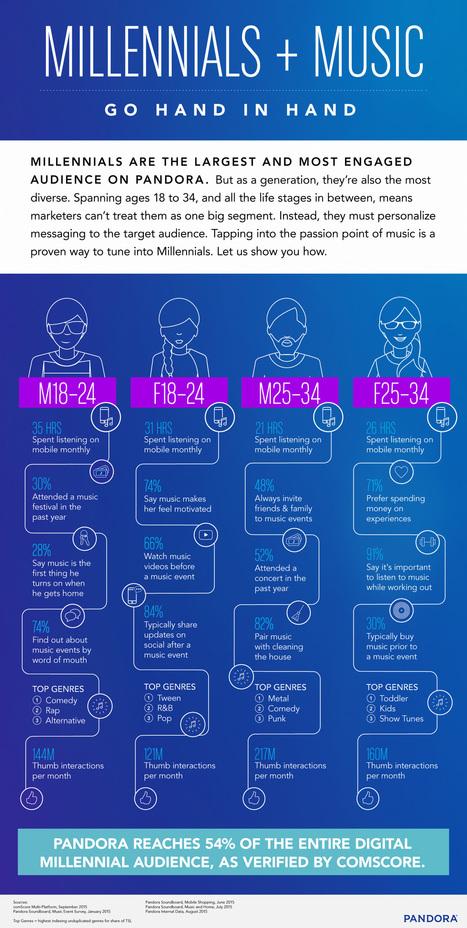 Millennials + Music Go In Hand | online radio | Scoop.it